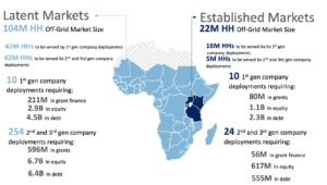 Capital needs to connect off-grid households in sub-Saharan