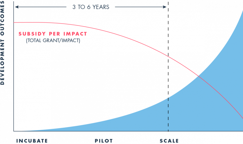 Development outcomes graph showing subsidy per impact