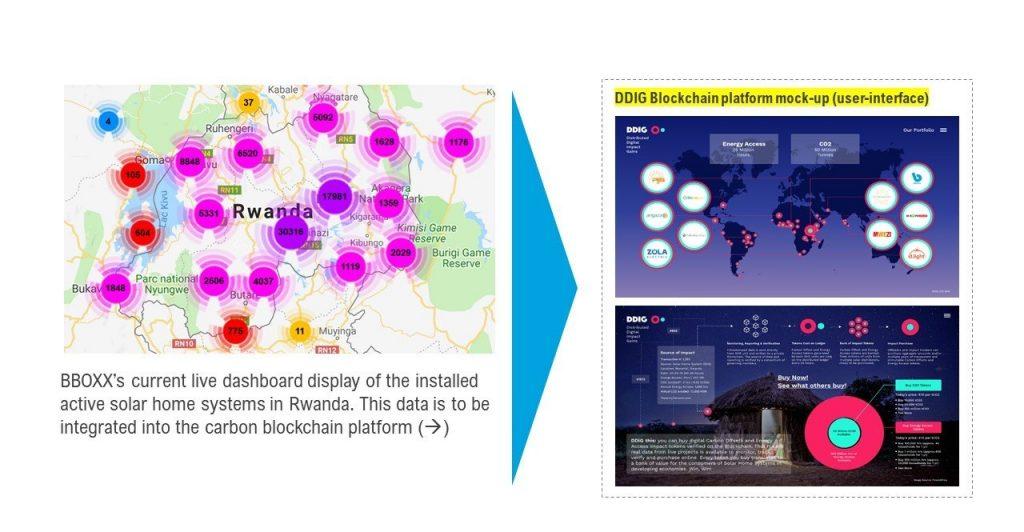 Graphic showing digital MRV platform